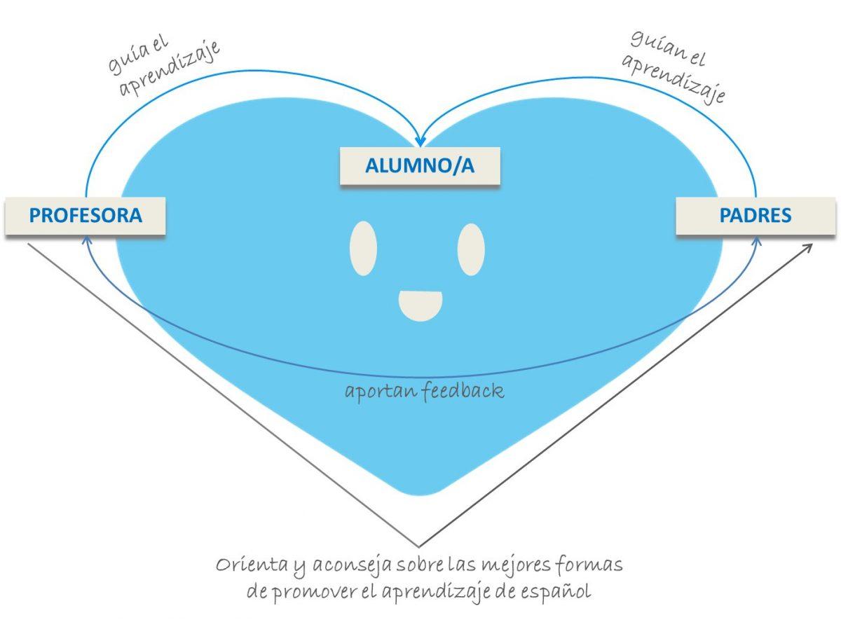 orientación para padres de familias bilingües. Catchyespañol
